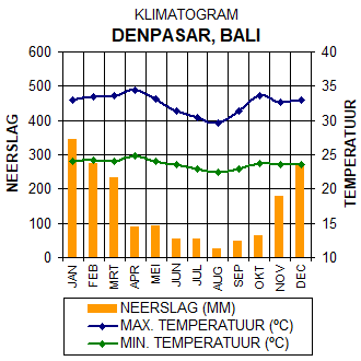 Klimaatgrafiek Denpasar - Bali, Indonesië. Grafiek met gegevens over het klimaat in Denpasar.